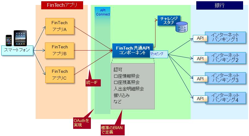FinTech共通API