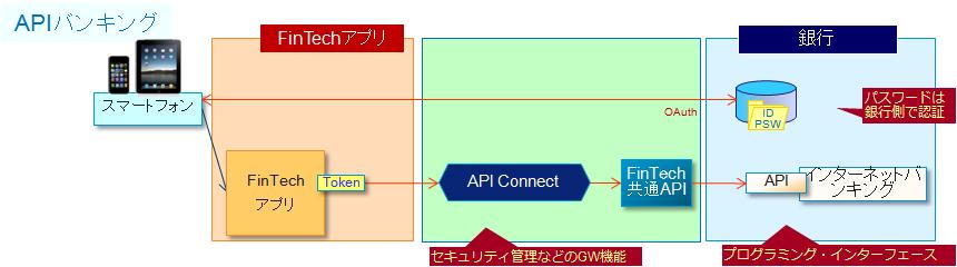 FinTech API Banking