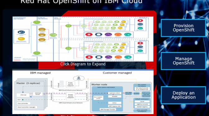 Red Hat OpenShiftの コンテナを無料で体験学習する方法